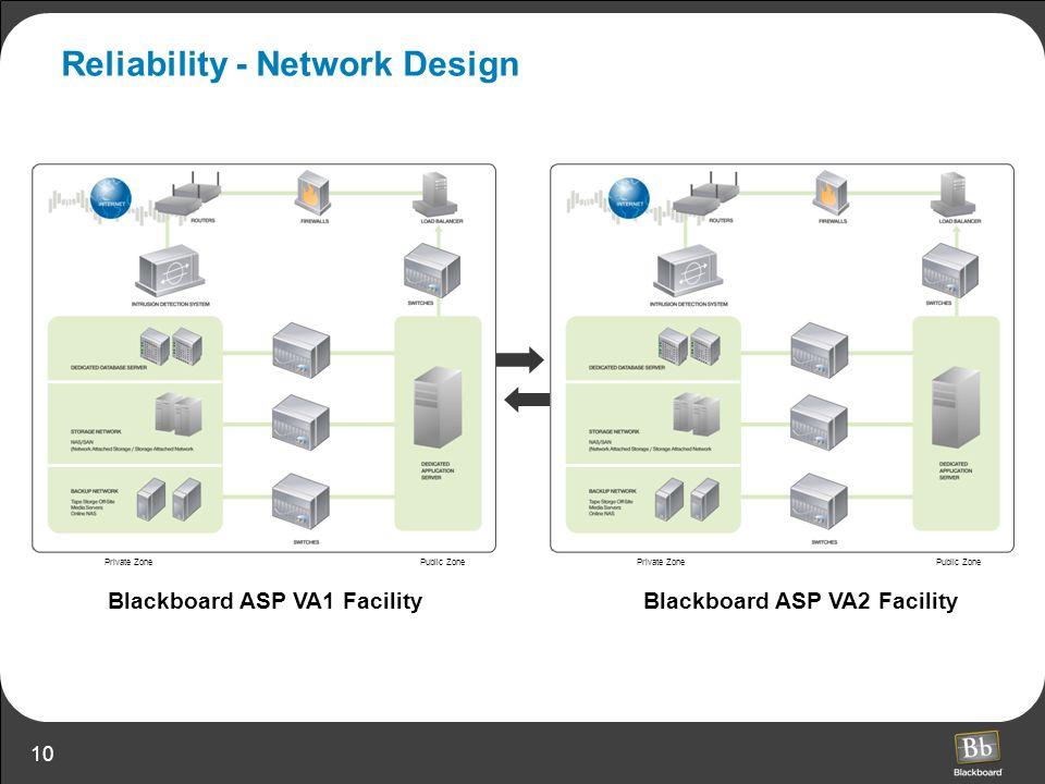 Reliability - Network Design