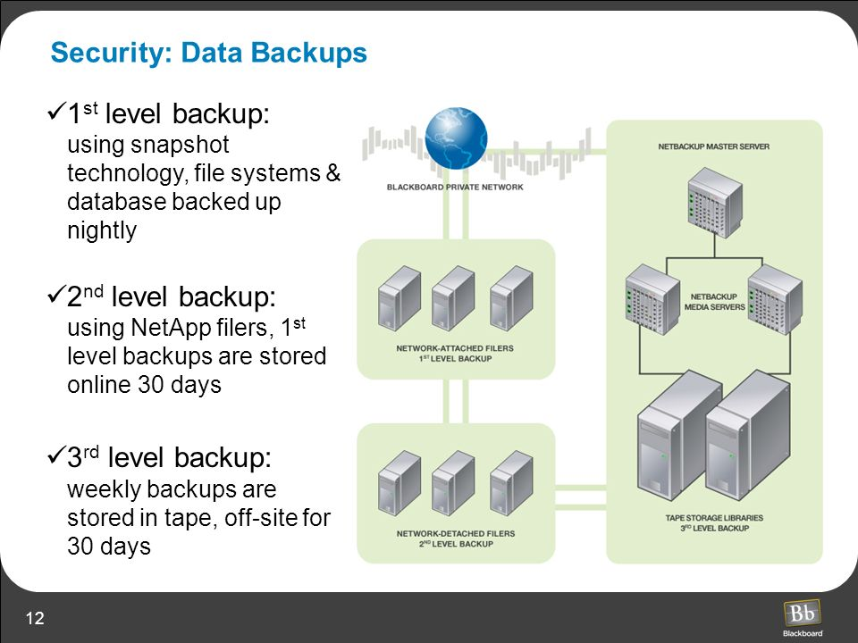 Security: Data Backups