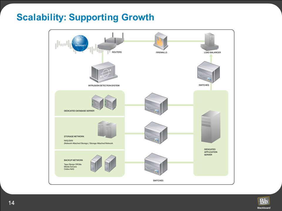 Scalability: Supporting Growth