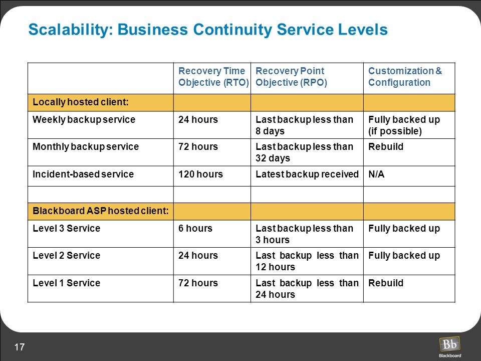 Scalability: Business Continuity Service Levels