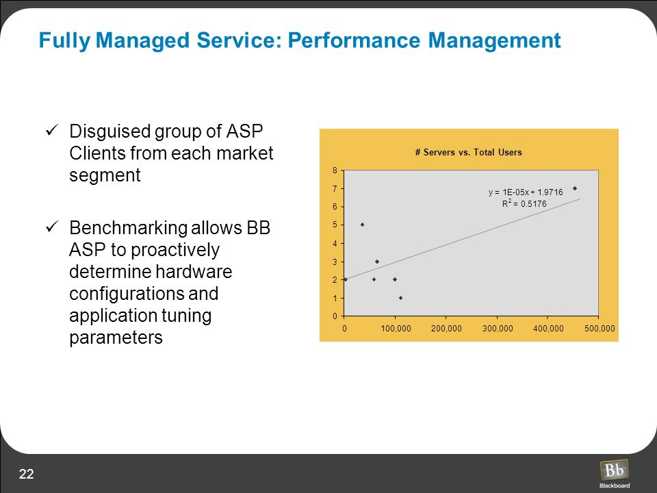 Fully Managed Service: Performance Management