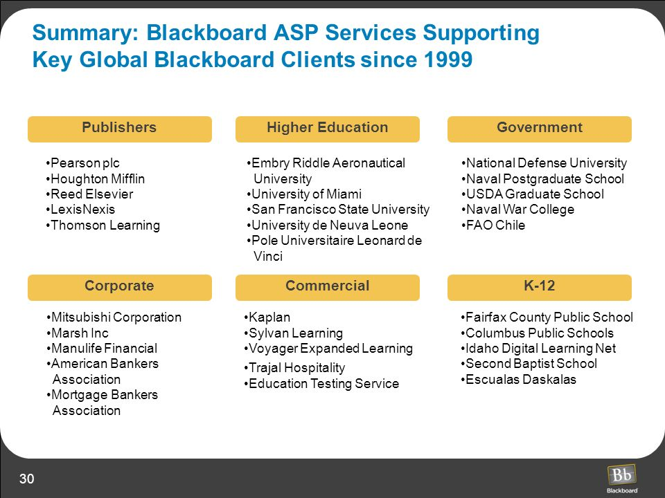 Summary: Blackboard ASP Services Supporting Key Global Blackboard Clients since 1999
