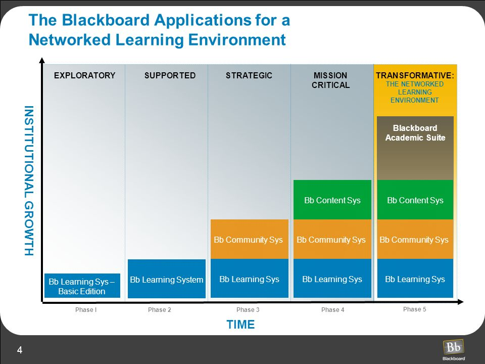 The Blackboard Applications for a Networked Learning Environment