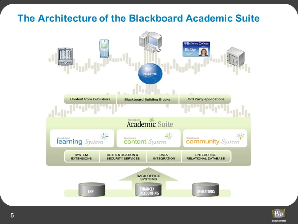 The Architecture of the Blackboard Academic Suite