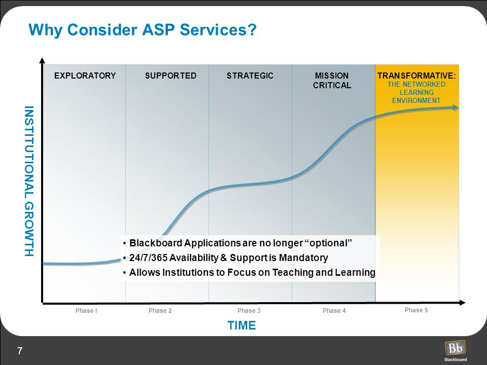 Why Consider ASP Services