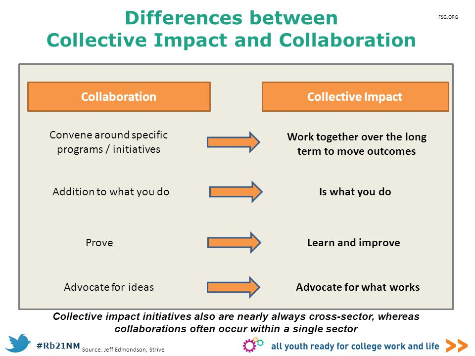 Differences between Collective Impact and Collaboration