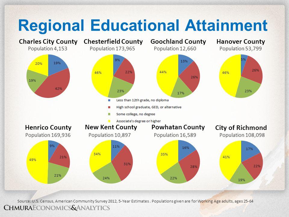 Regional Educational Attainment