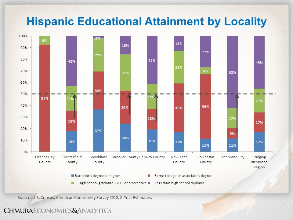 Hispanic Educational Attainment by Locality