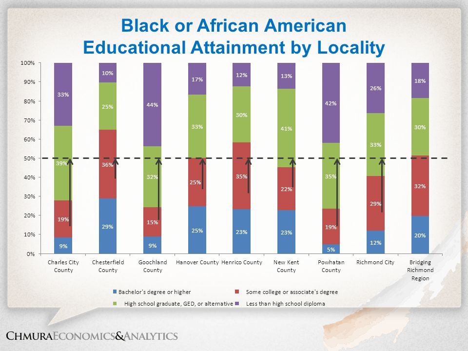 Black or African American Educational Attainment by Locality