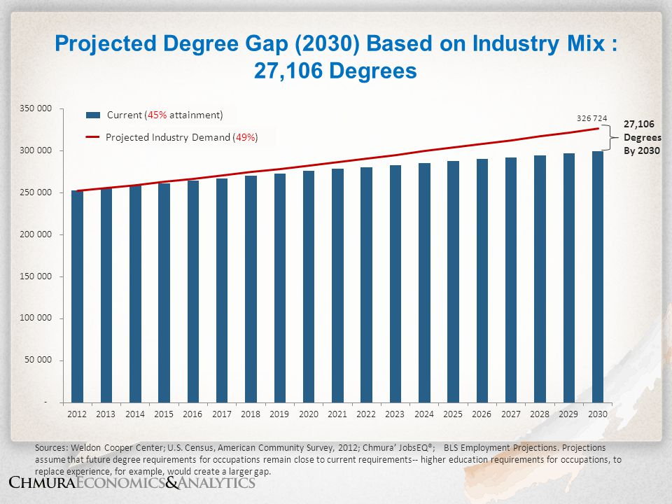 Projected Degree Gap (2030) Based on Industry Mix : 27,106 Degrees