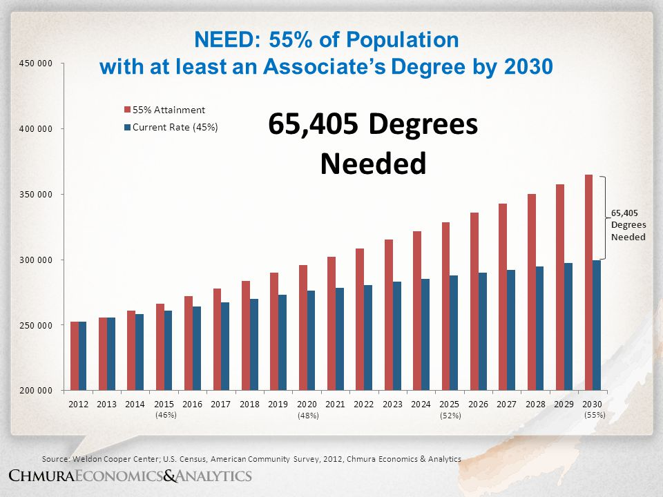 NEED: 55% of Population with at least an Associate's Degree by 2030