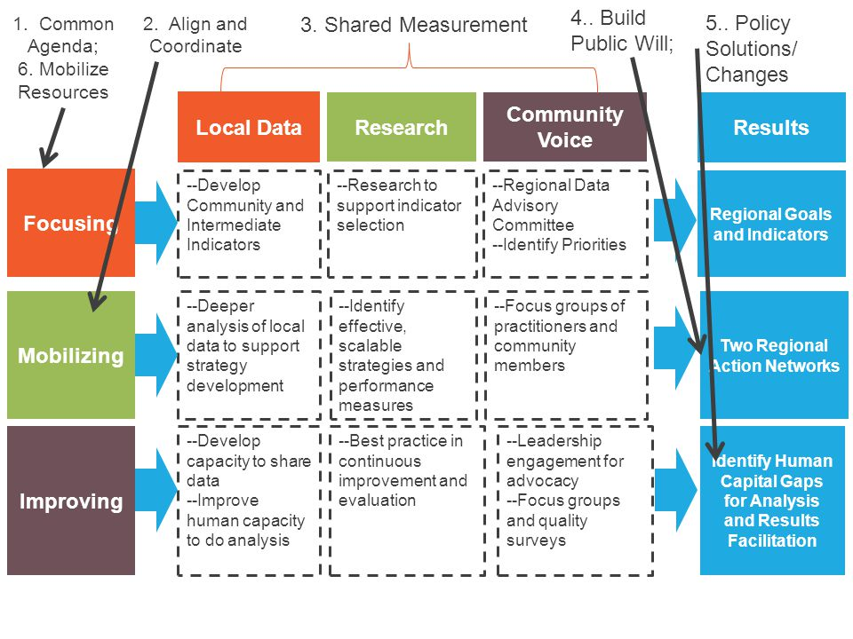 4.. Build Public Will; 3. Shared Measurement 5.. Policy Solutions/