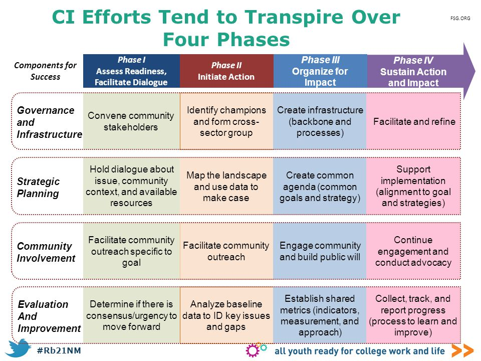 CI Efforts Tend to Transpire Over Four Phases