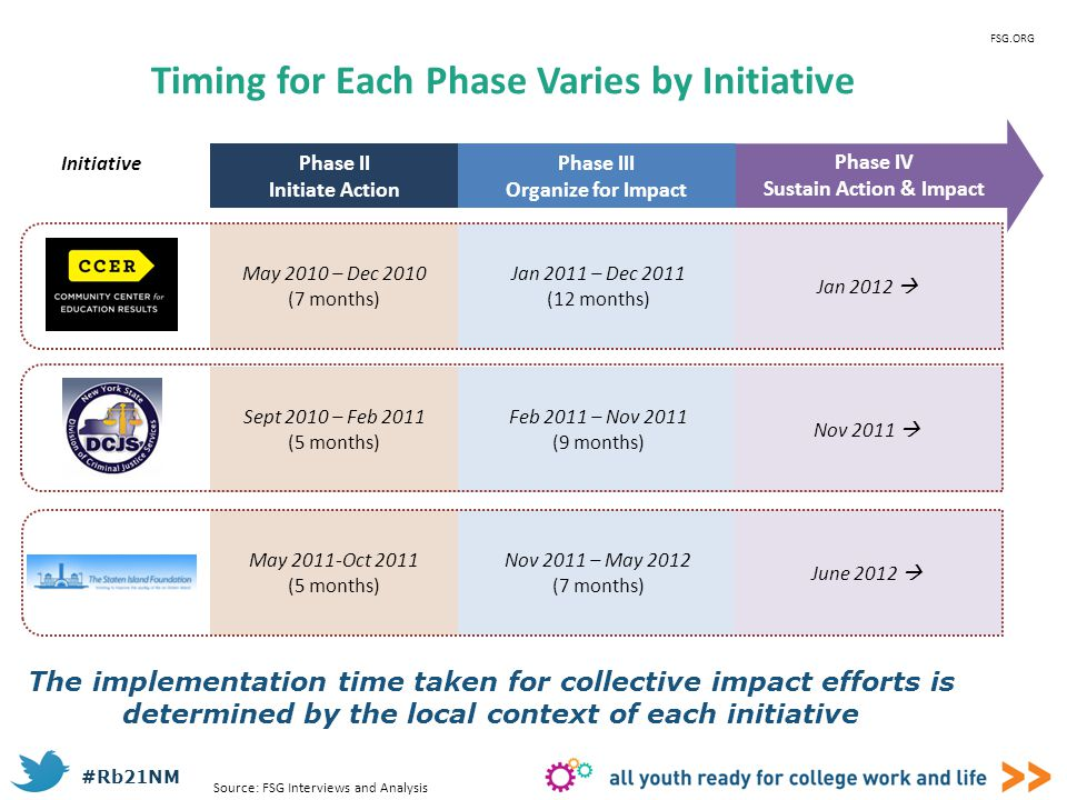 Timing for Each Phase Varies by Initiative