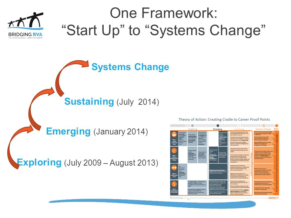 One Framework: Start Up to Systems Change