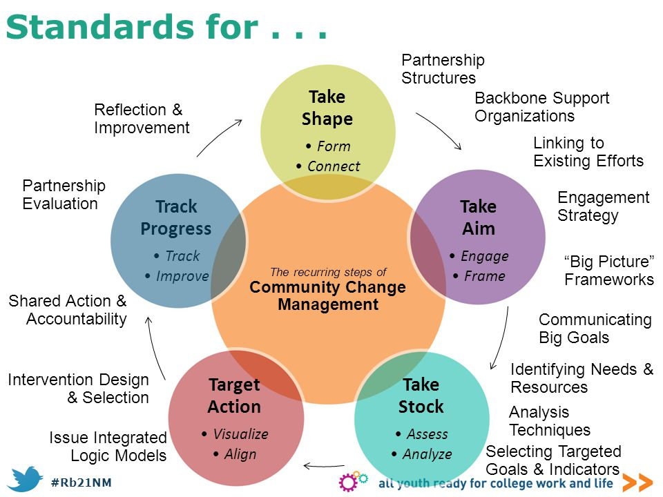 The recurring steps of Community Change Management