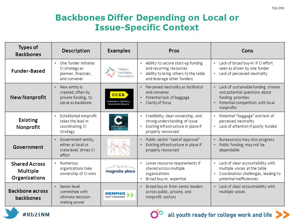 Backbones Differ Depending on Local or Issue-Specific Context