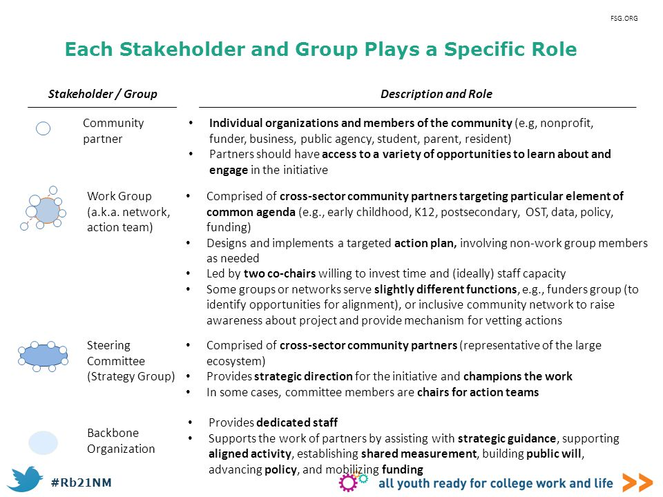 Each Stakeholder and Group Plays a Specific Role