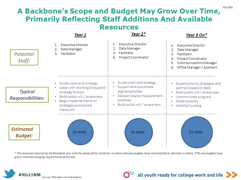 FSG.ORG A Backbone's Scope and Budget May Grow Over Time, Primarily Reflecting Staff Additions And Available Resources.