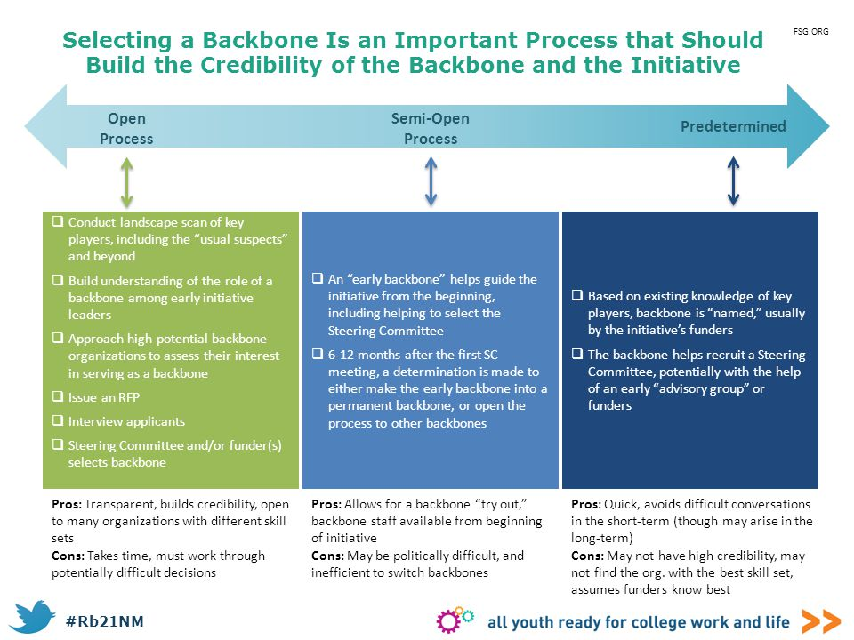 Selecting a Backbone Is an Important Process that Should Build the Credibility of the Backbone and the Initiative