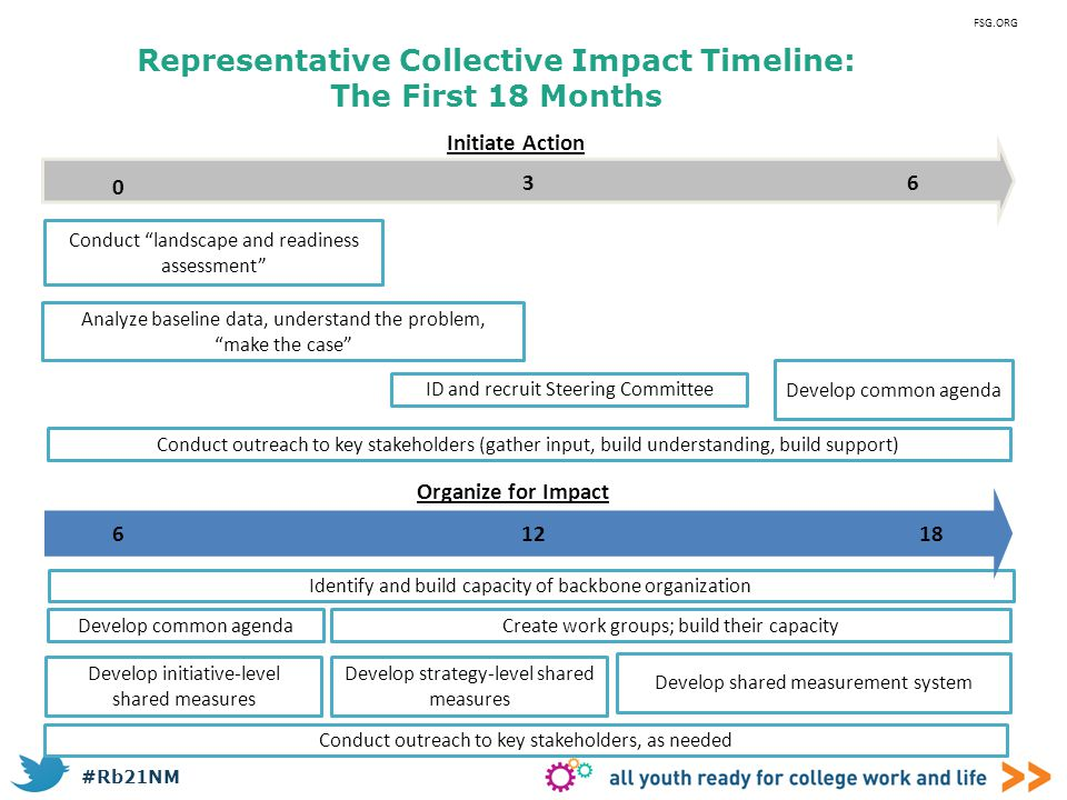 Representative Collective Impact Timeline: The First 18 Months