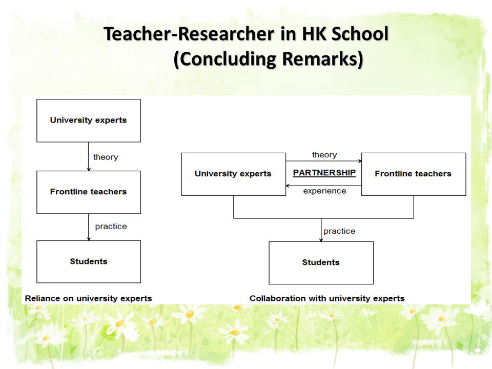 Teacher-Researcher in HK School (Concluding Remarks)