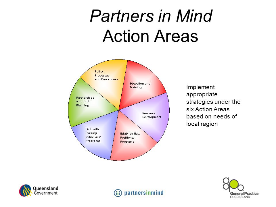 Partners in Mind Action Areas