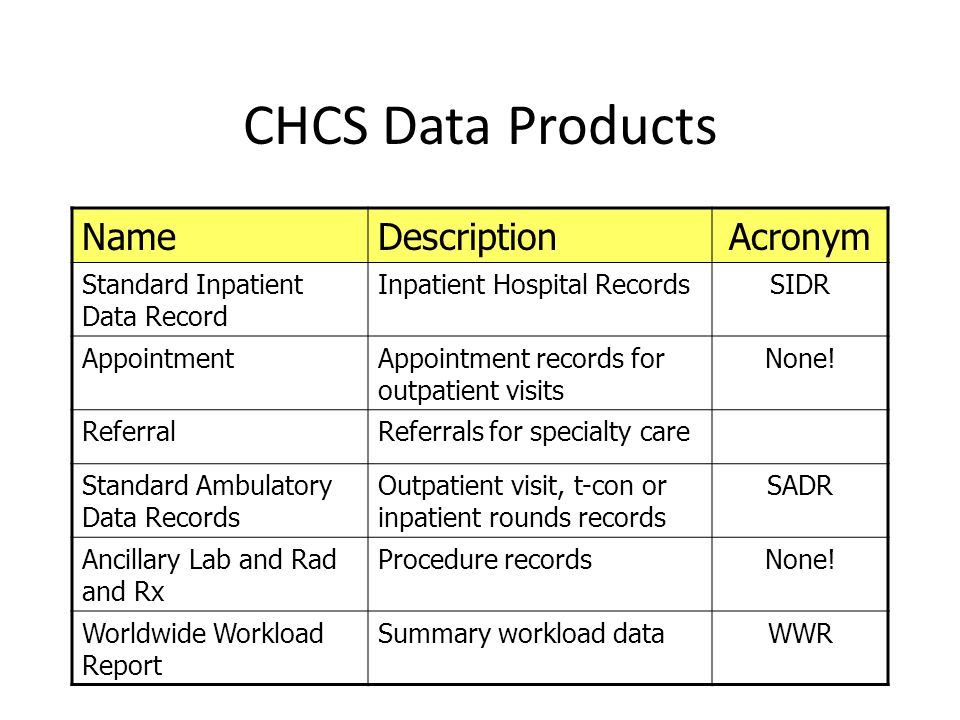 CHCS Data Products Name Description Acronym