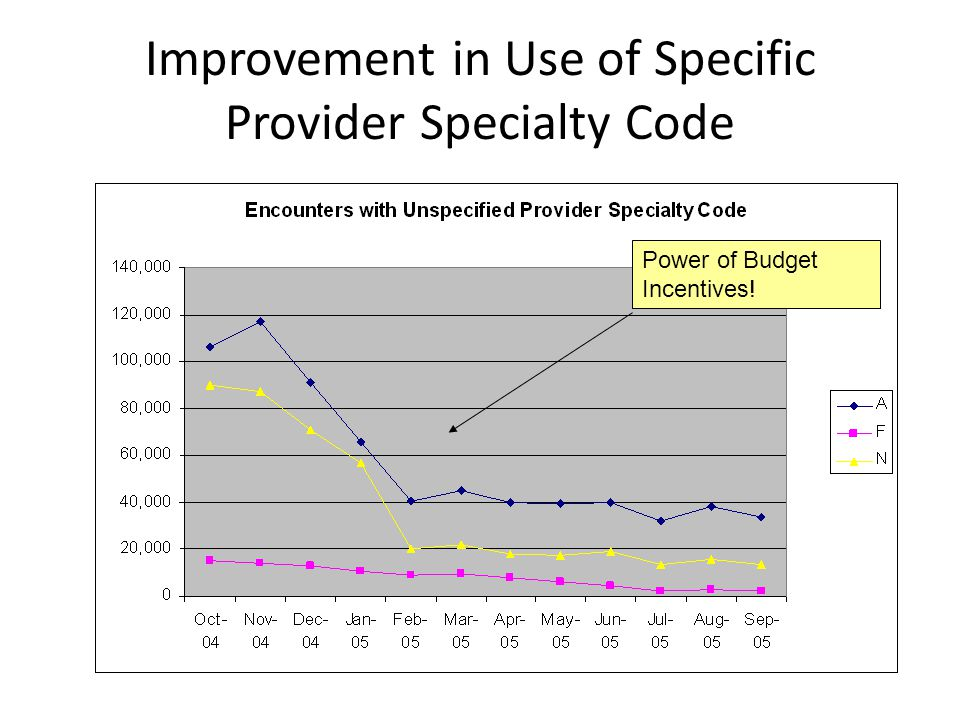 Improvement in Use of Specific Provider Specialty Code