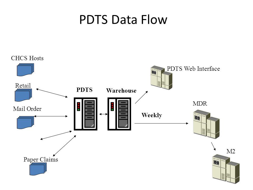 PDTS Data Flow CHCS Hosts PDTS Web Interface Warehouse Retail PDTS MDR