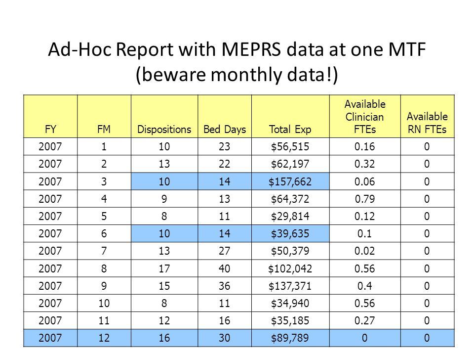 Ad-Hoc Report with MEPRS data at one MTF (beware monthly data!)