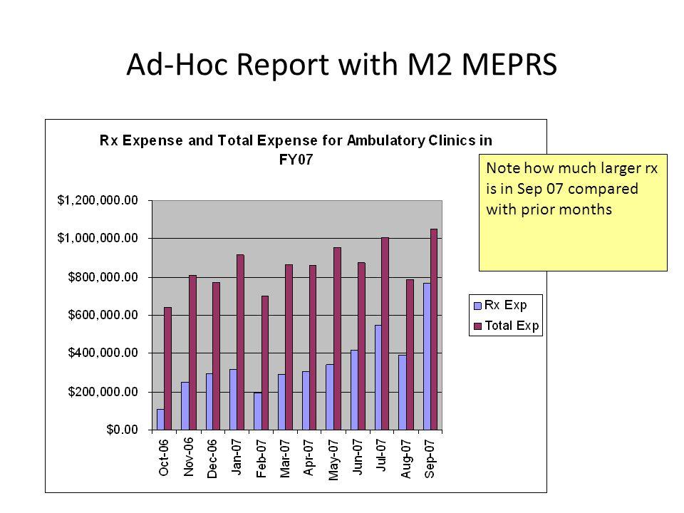 Ad-Hoc Report with M2 MEPRS