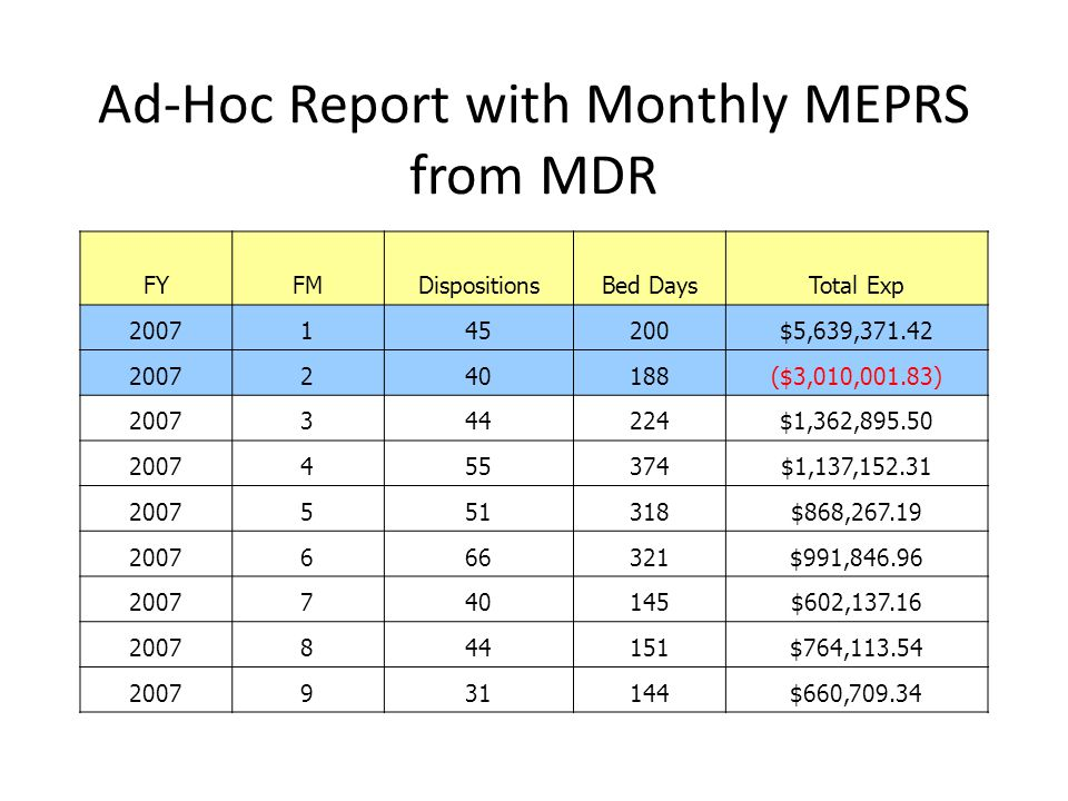 Ad-Hoc Report with Monthly MEPRS from MDR