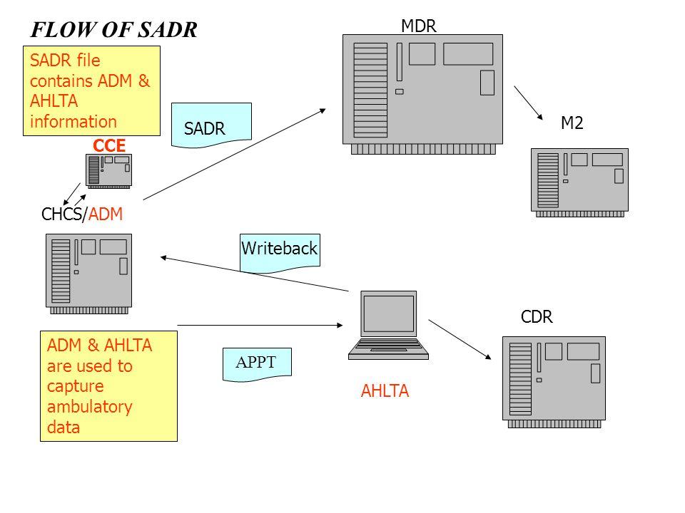 FLOW OF SADR MDR SADR file contains ADM & AHLTA information M2 SADR