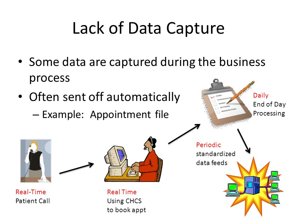 Lack of Data Capture Some data are captured during the business process. Often sent off automatically.