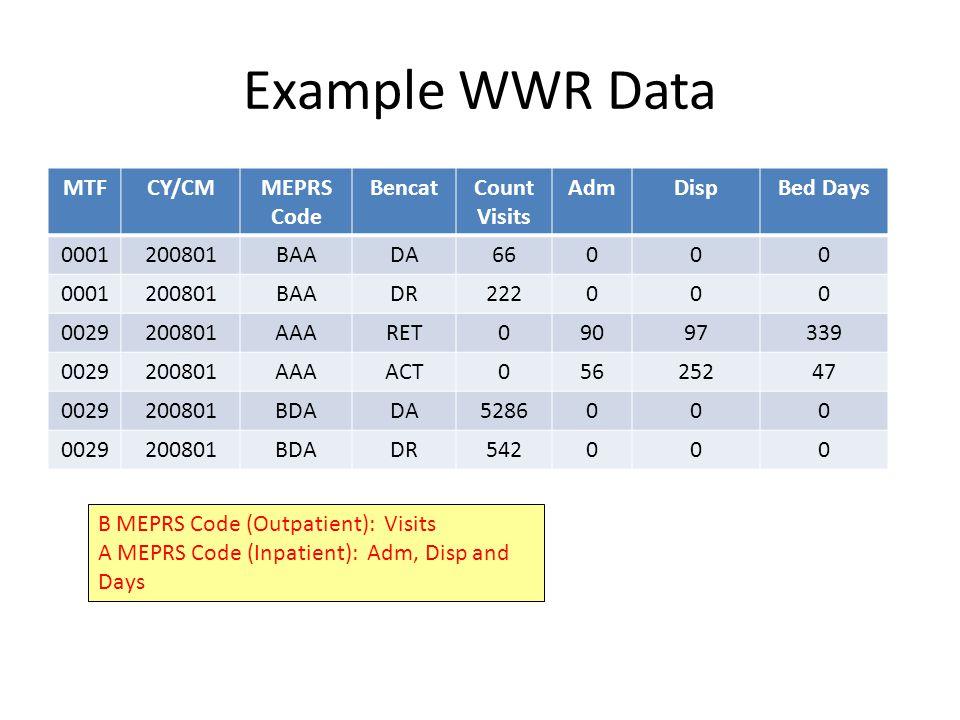 Example WWR Data MTF CY/CM MEPRS Code Bencat Count Visits Adm Disp