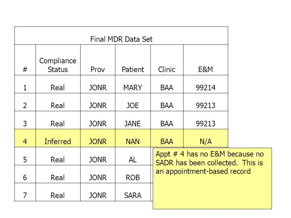 Final MDR Data Set # Compliance Status. Prov. Patient. Clinic. E&M. 1. Real. JONR. MARY. BAA.