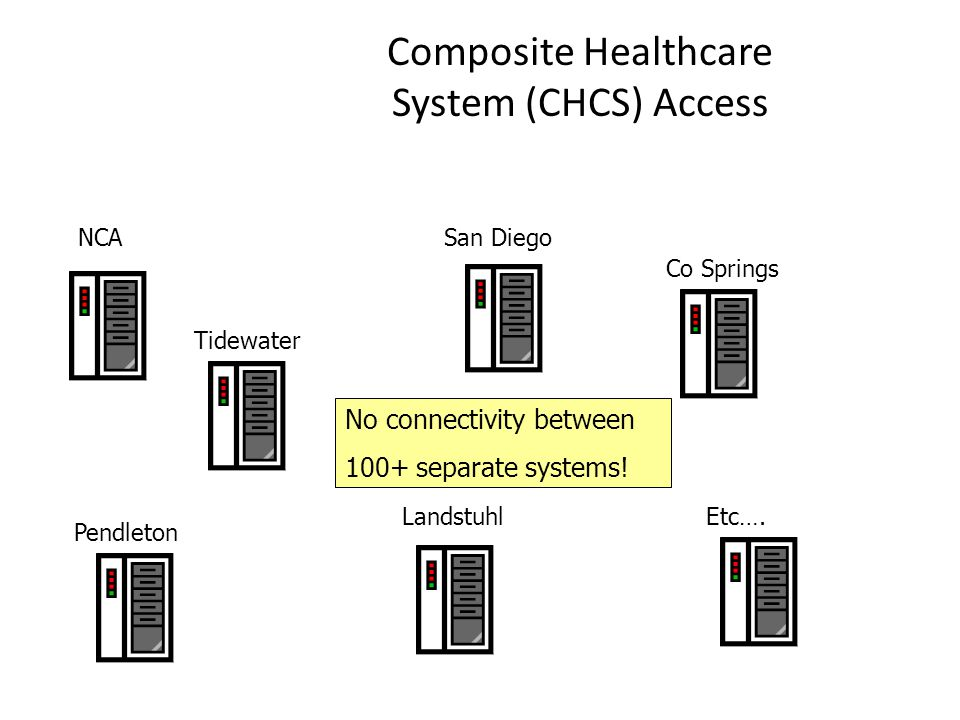 Composite Healthcare System (CHCS) Access
