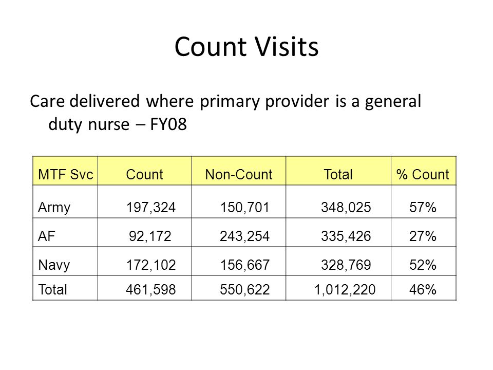 Count Visits Care delivered where primary provider is a general duty nurse – FY08. MTF Svc. Count.