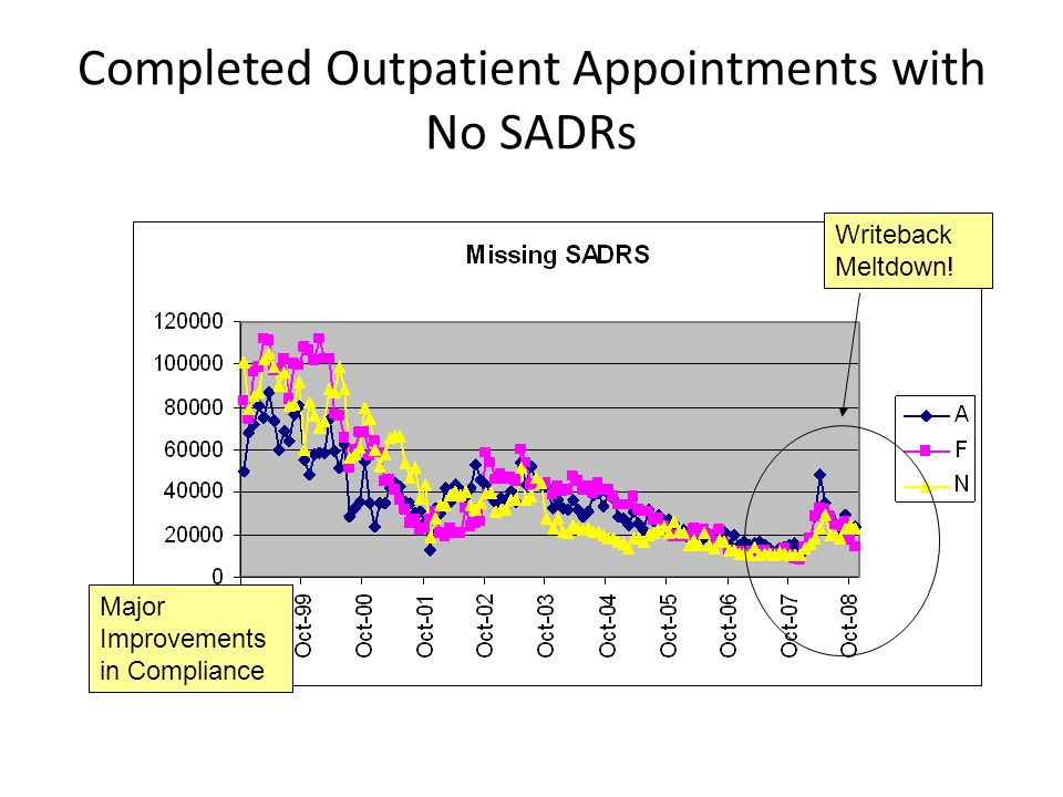 Completed Outpatient Appointments with No SADRs