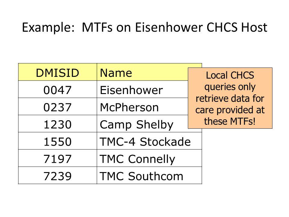 Example: MTFs on Eisenhower CHCS Host