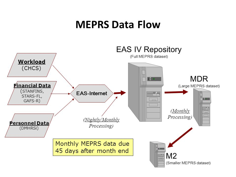 MEPRS Data Flow EAS IV Repository MDR (Large MEPRS dataset)