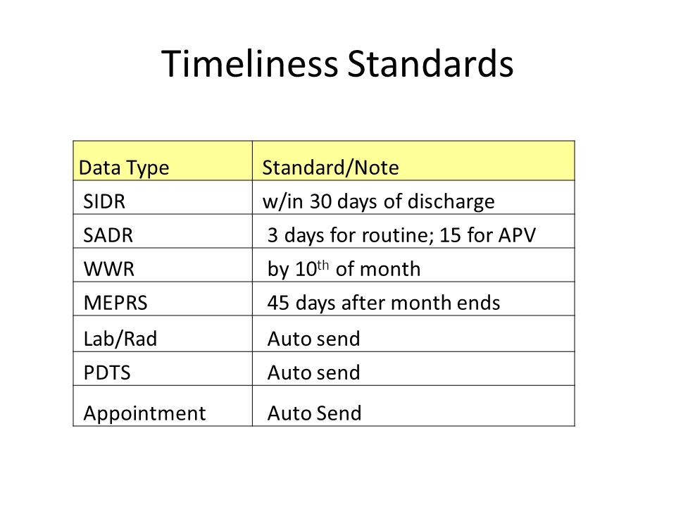 Timeliness Standards Data Type Standard/Note SIDR