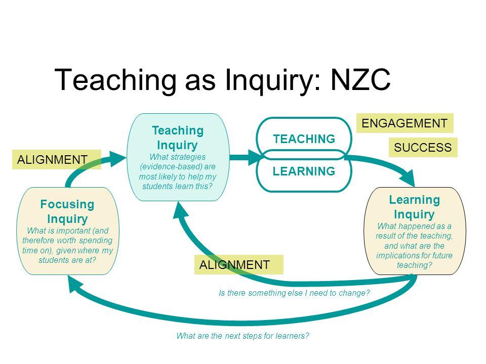 Teaching as Inquiry: NZC