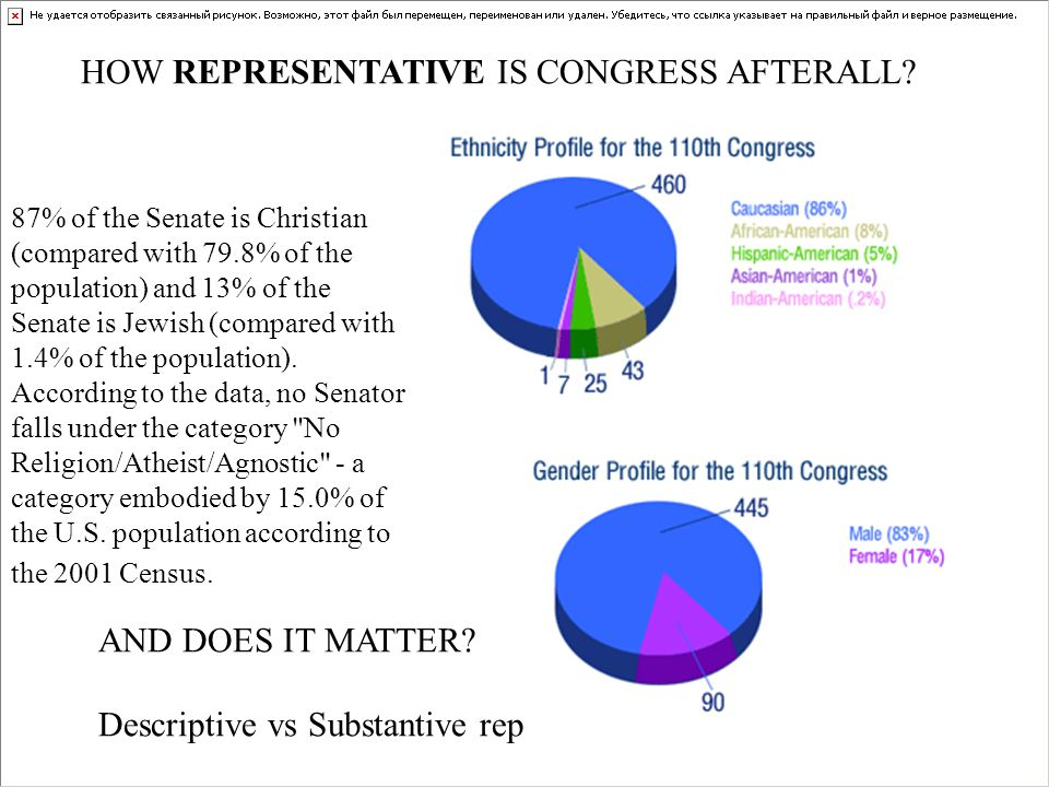 HOW REPRESENTATIVE IS CONGRESS AFTERALL