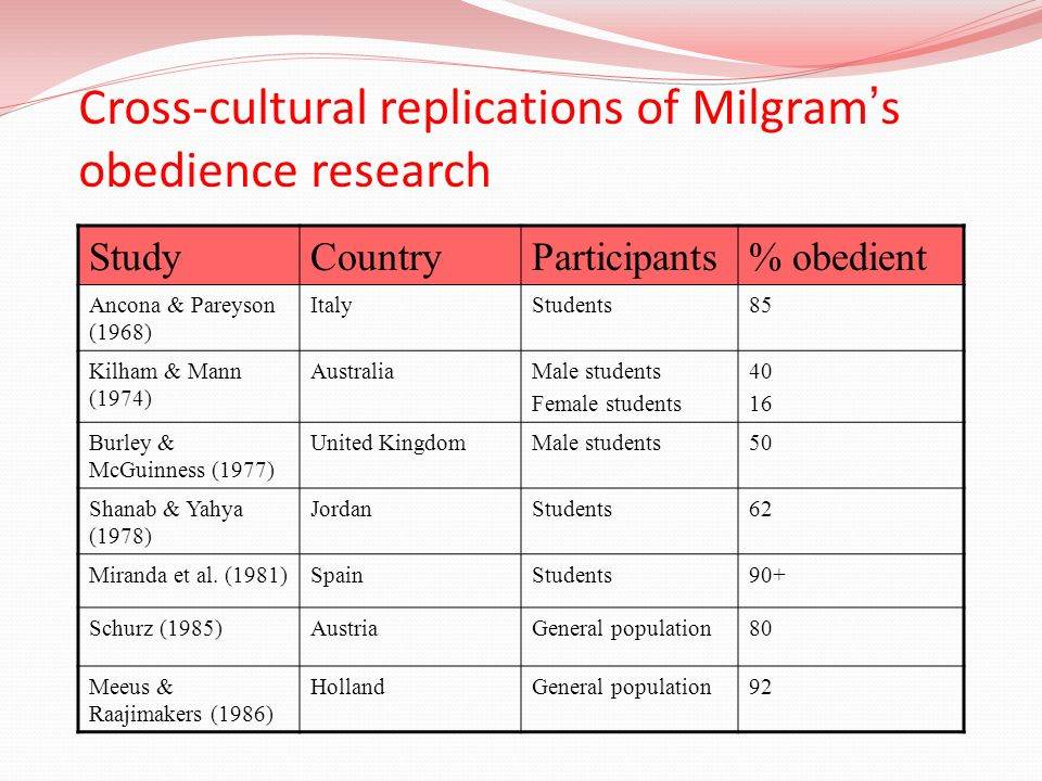 Cross-cultural replications of Milgram's obedience research