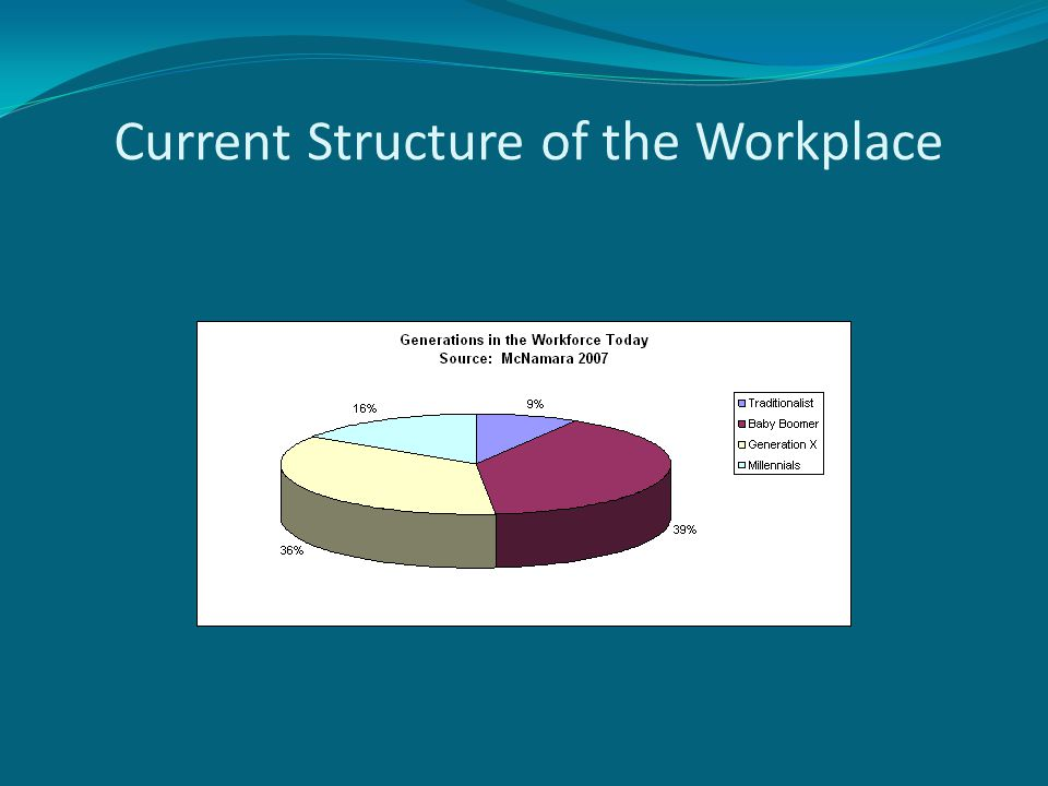 Current Structure of the Workplace