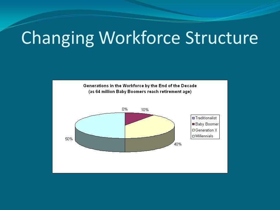 Changing Workforce Structure