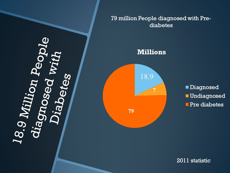 18.9 Million People diagnosed with Diabetes