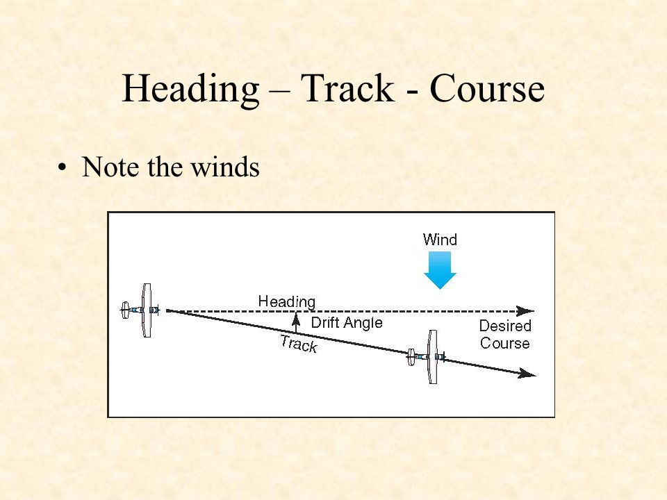 Heading – Track - Course